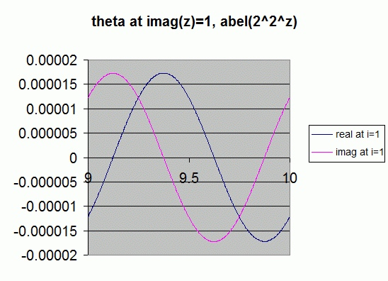 theta imag i=1