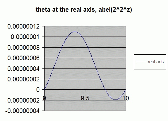 theta real axis